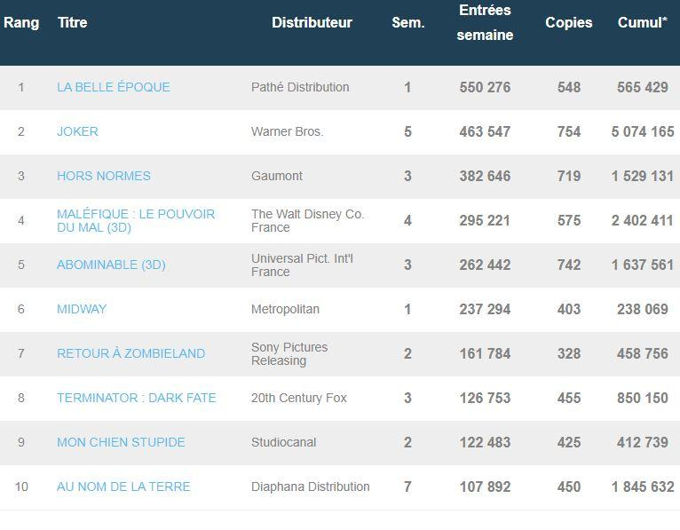 Box-Office France du 13 novembre